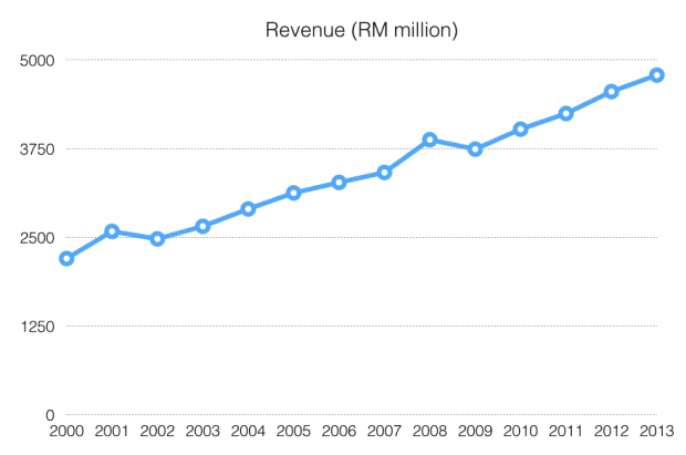 nestle-revenue