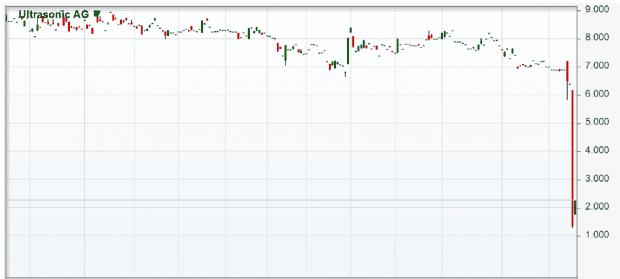 ultrasonic-chart