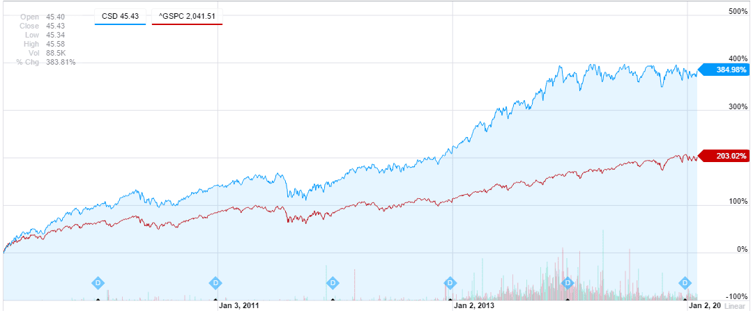 Csd Interactive Stock Chart Yahoo Inc Finance