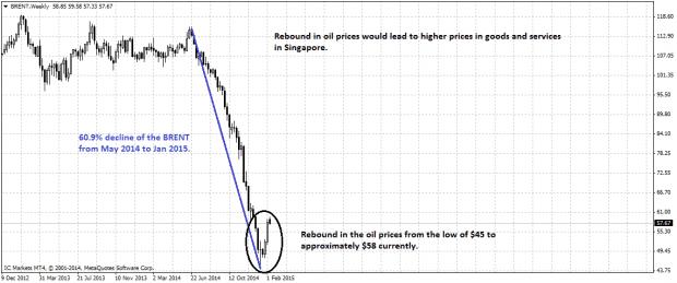 oil-chart