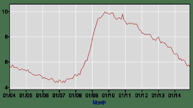 us-unemployment-chart