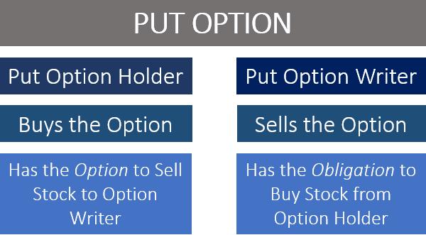 put-option