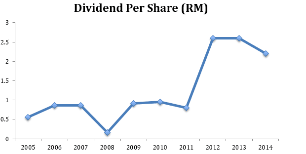 Dutch Lady Dividends