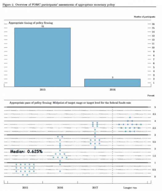 FOMC policy
