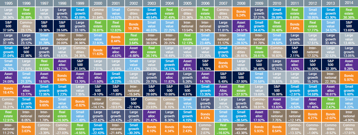 Photo of Annual Returns of Asset Classes Over the Last 20 Years