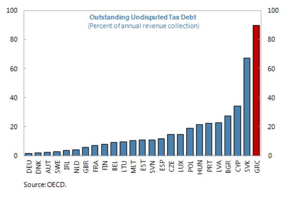 greece outstanding tax