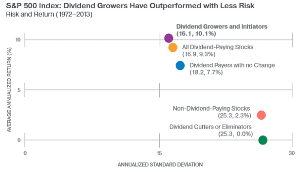 dividend growers less risk