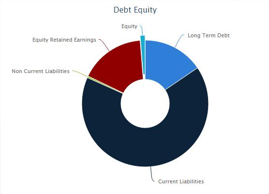 Noble Debt Equity