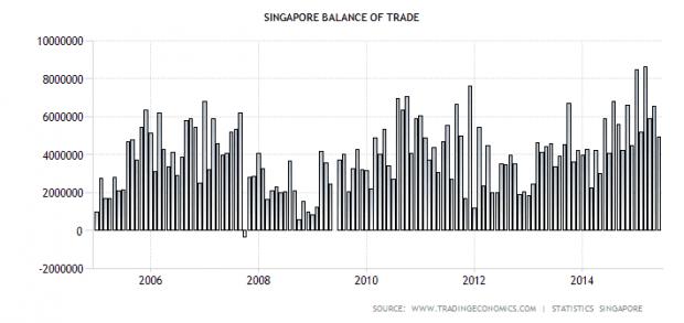 SG trade