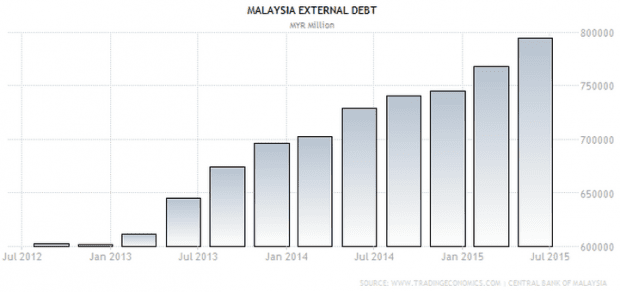 malaysia debt