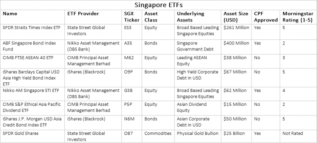 SG ETFs
