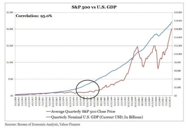 SPY-GDP