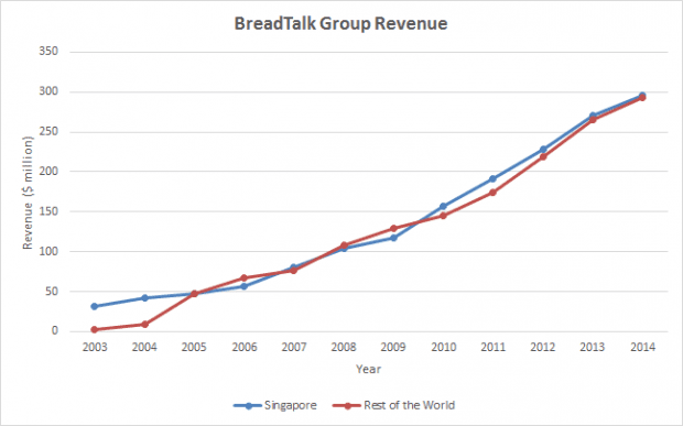 breadtalk revenue 2003-2014