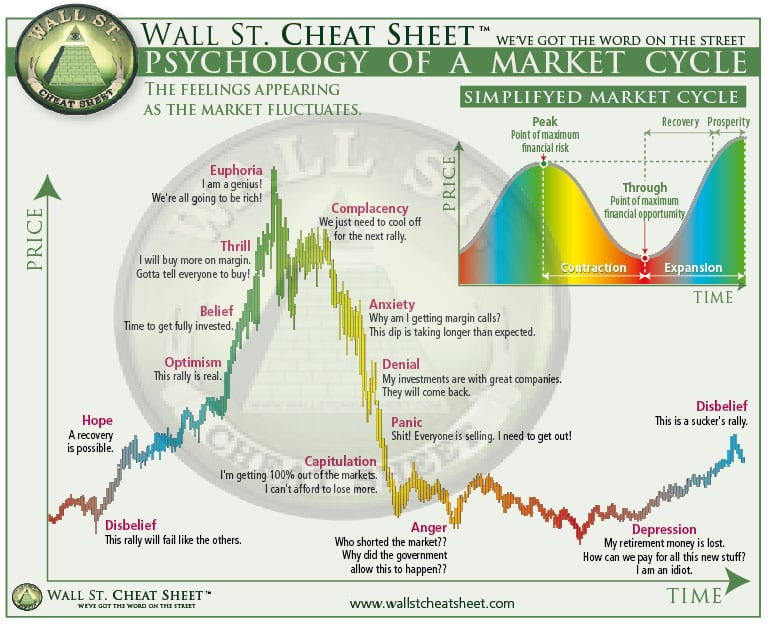 Photo of The Psychology of Market Cycles
