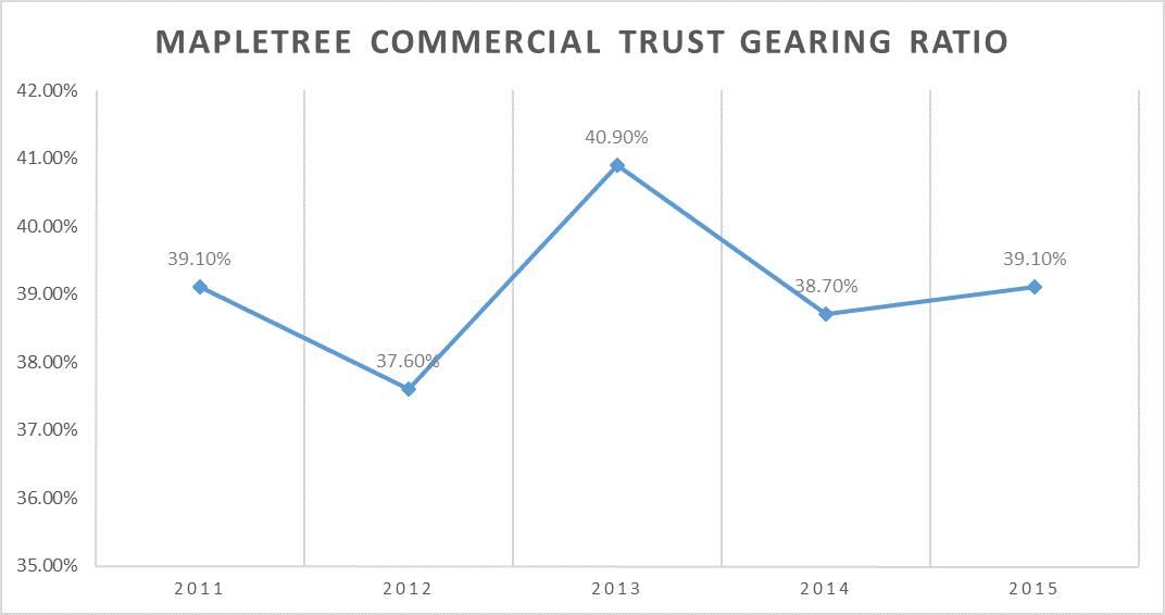 MCT Gearing 2011-2015