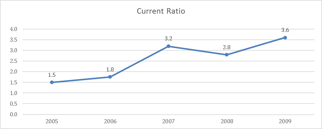 Soup Restaurant Current Ratio 2005-2009.jpg