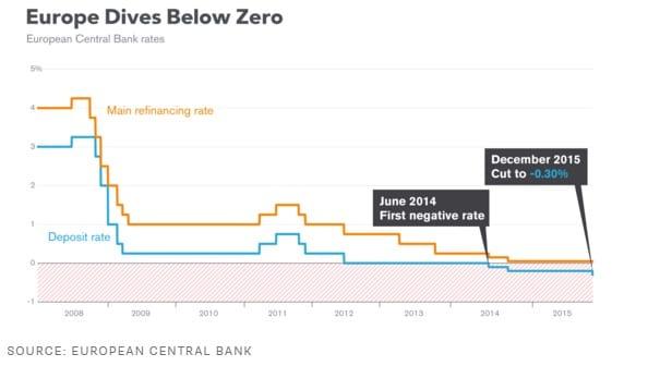 ECB Negative Interest Rates