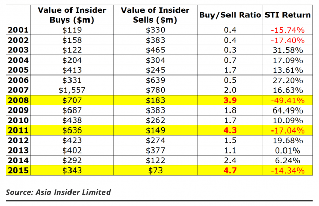 insider buys sells