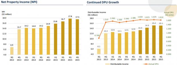 npi-dpu 2013-2015