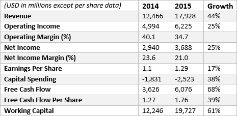 facebook key financials 2014-2015