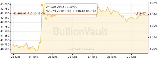gold bullion price chart