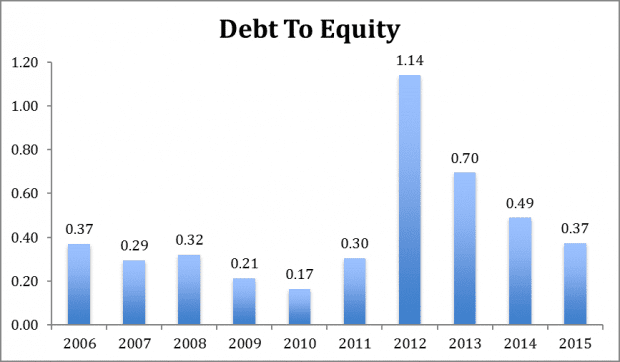 thaibev debt-equity 2006-2015