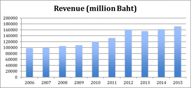 thaibev revenue 2006-2015