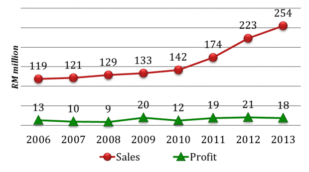 cocoaland revenue net profit chart