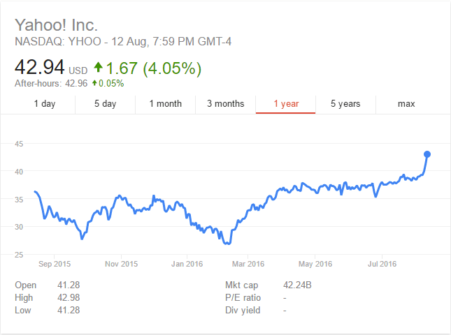 Photo of The end of Yahoo: How I made 31.8% returns in seven months