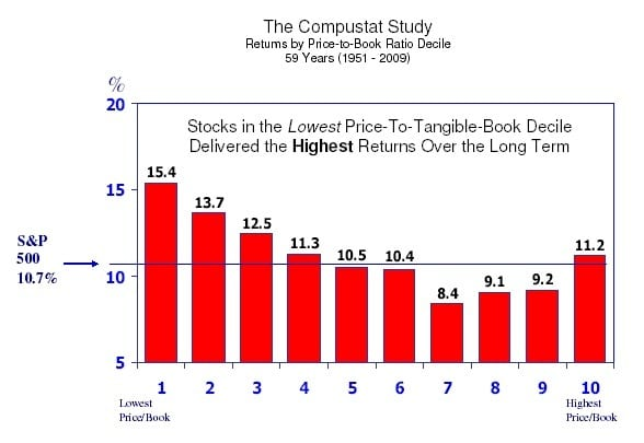 compustat-returns-by-pb