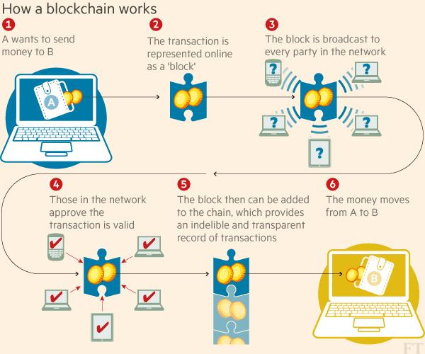 how-blockchain-works