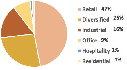 sgx-etf-reit-industry