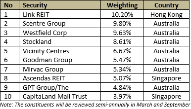 sgx-etf-reit-weighting