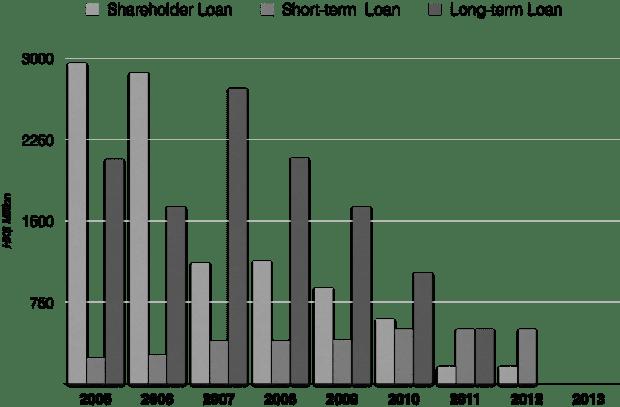 tunnel-loans