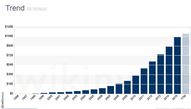 amazon-revenue