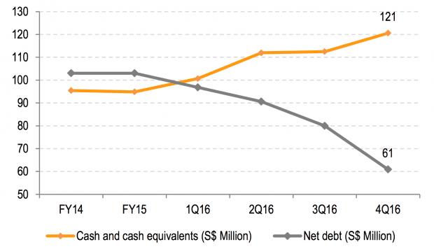 Breadtalk Debt Level