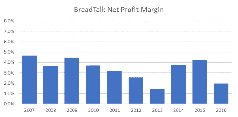 breadtalk anaysis Swot analysis of breadtalk by hitesh bhasin february 26, 2018 in tagged with: swot articles breadtalk is a singaporean food and beverage chain that is headquartered in paya lebar.