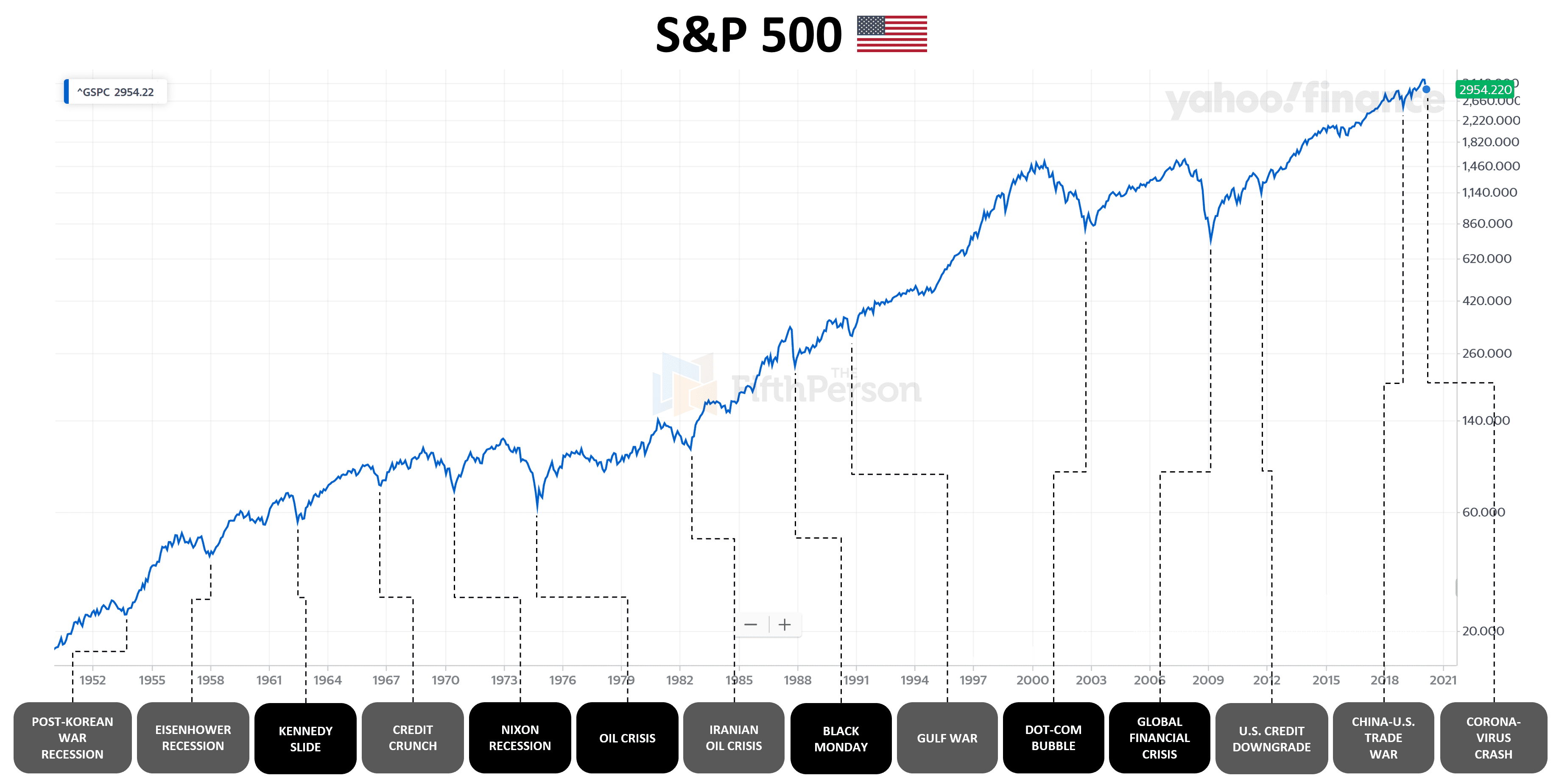 Photo of Every major (and minor) U.S. stock market crash since 1950